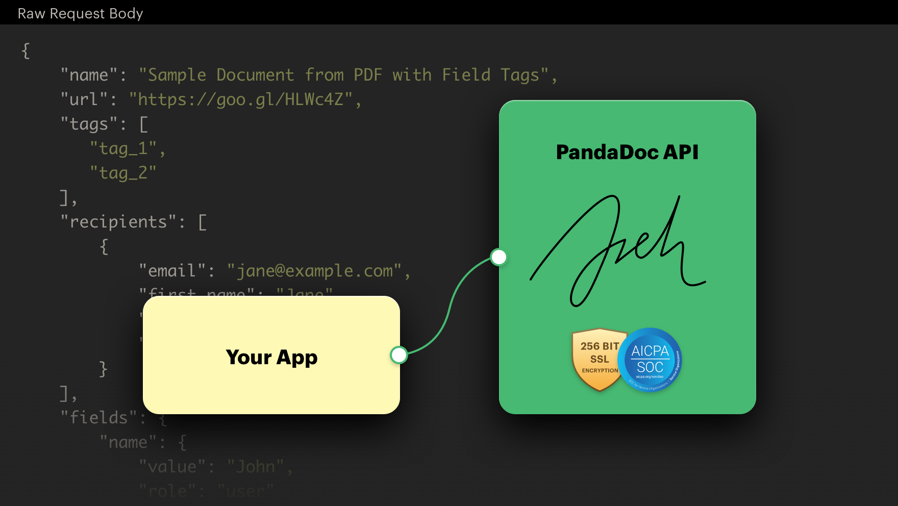 eSignature API from PandaDoc