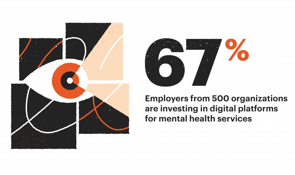 67% of employers are investing in digital platforms for mental health services