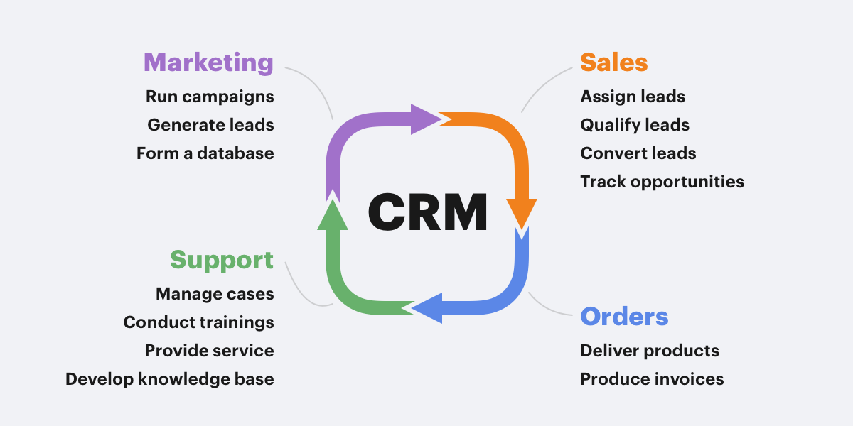 How to Use a CRM: The Full Guide to Relationship Management [2019]